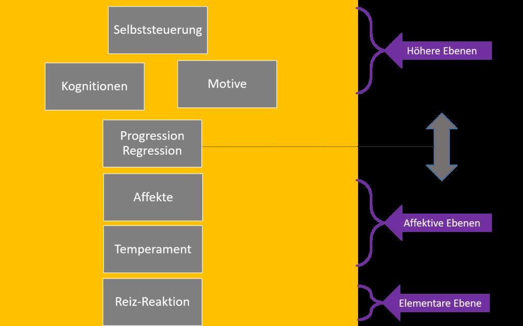 7-Ebenen Modell in der PSI-Theorie